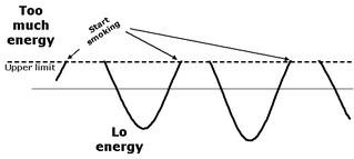 Energytoomuch
