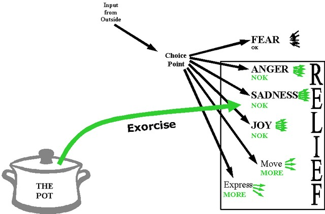 Exorcise