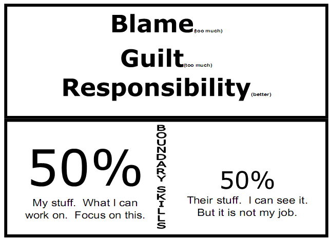 blameguilt