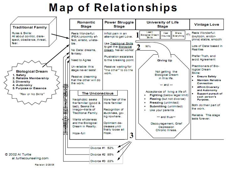 mapofrelationships